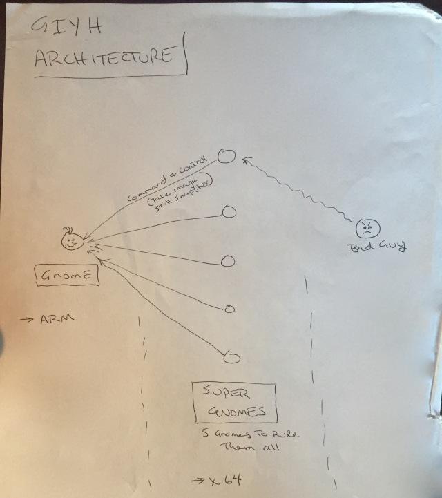 GiYH_Architecture